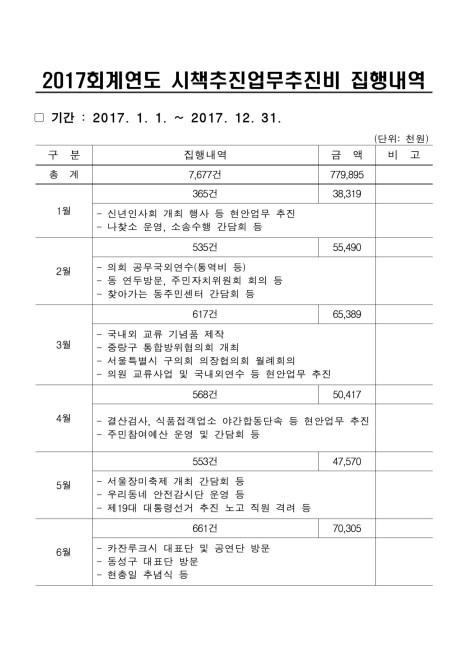 2017회계연도 시책추진업무추진비 집행내역